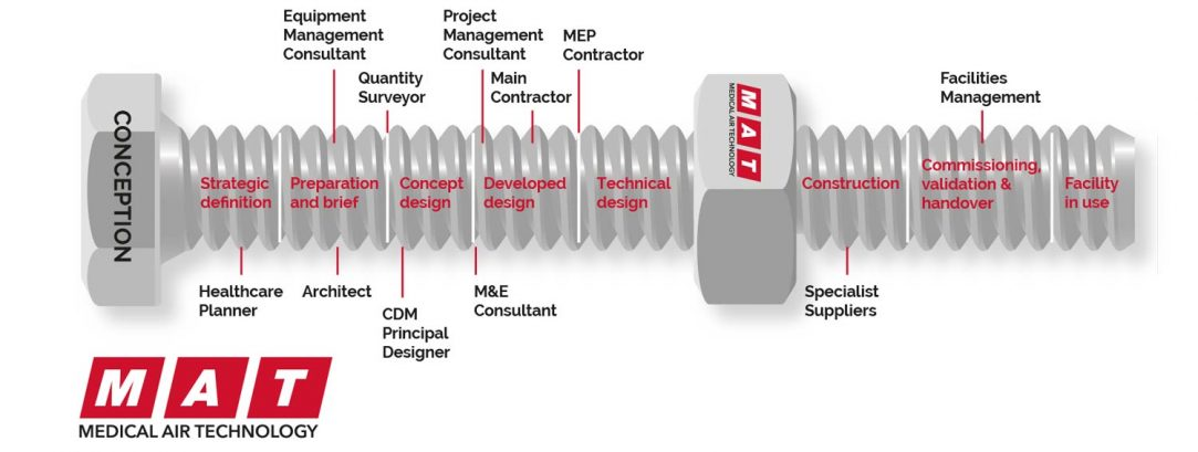 MAT hospital modular solutions